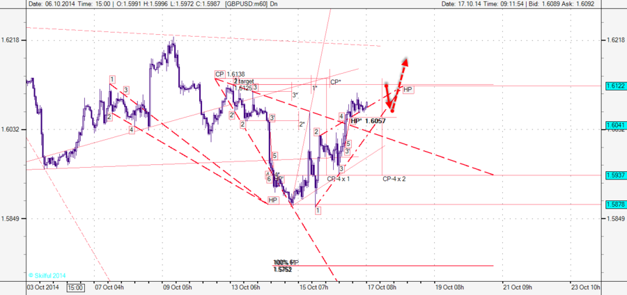 GBPUSD m60 1 6122.png